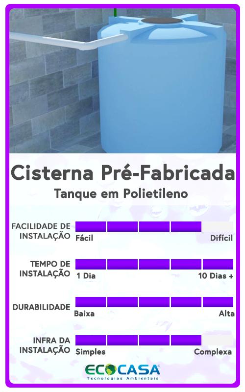 Cisternas pr fabricadas ecocasa tecnologias ambientais for Cisternas de agua a domicilio